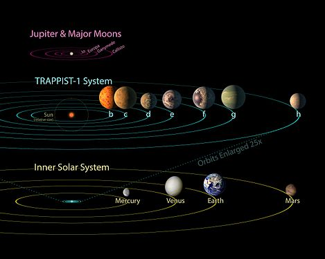 https://upload.wikimedia.org/wikipedia/commons/thumb/8/89/PIA21428_-_TRAPPIST-1_Comparison_to_Solar_System_and_Jovian_Moons.jpg/469px-PIA21428_-_TRAPPIST-1_Comparison_to_Solar_System_and_Jovian_Moons.jpg